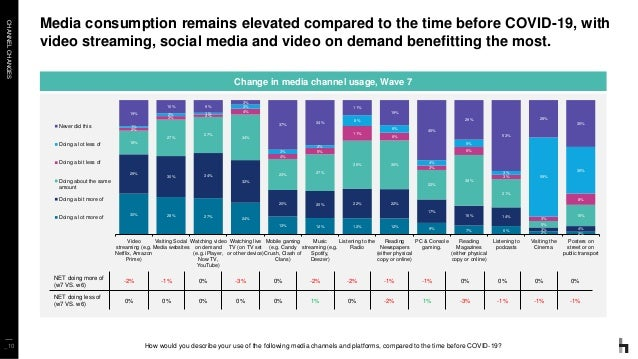 CHANNELCHANGES _10 Media consumption remains elevated compared to the time before COVID-19, with video streaming, social m...