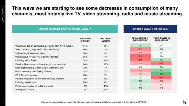 CHANNELCHANGES _11 This wave we are starting to see some decreases in consumption of many channels, most notably live TV, ...