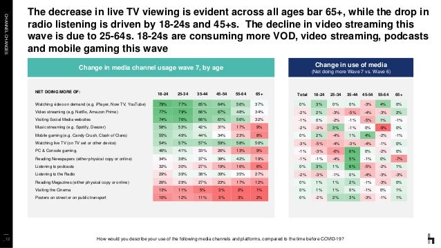 CHANNELCHANGES _12 The decrease in live TV viewing is evident across all ages bar 65+, while the drop in radio listening i...