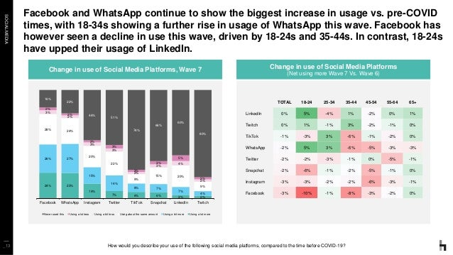 SOCIALMEDIA Facebook and WhatsApp continue to show the biggest increase in usage vs. pre-COVID times, with 18-34s showing ...