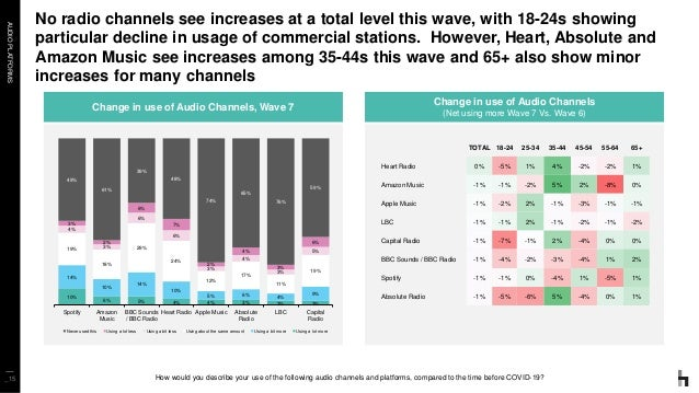 AUDIOPLATFORMS No radio channels see increases at a total level this wave, with 18-24s showing particular decline in usage...