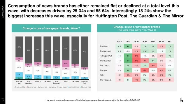 NEWSBRANDS Consumption of news brands has either remained flat or declined at a total level this wave, with decreases driv...