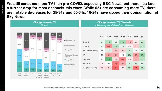 TVCHANNELS We still consume more TV than pre-COVID, especially BBC News, but there has been a further drop for most channe...