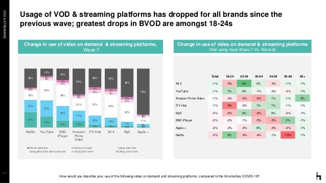 VOD&STREAMING Usage of VOD & streaming platforms has dropped for all brands since the previous wave; greatest drops in BVO...