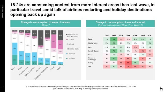 CONTENTAREAS 18-24s are consuming content from more interest areas than last wave, in particular travel, amid talk of airl...