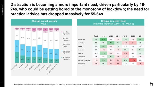NEEDSTATES Distraction is becoming a more important need, driven particularly by 18- 24s, who could be getting bored of th...