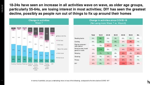 ACTIVITIES 18-24s have seen an increase in all activities wave on wave, as older age groups, particularly 55-64s, are losi...