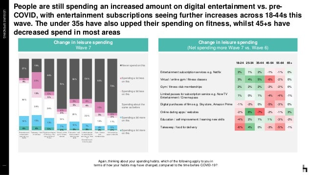 LEISURESPENDING People are still spending an increased amount on digital entertainment vs. pre- COVID, with entertainment ...