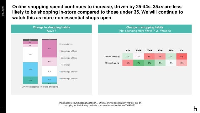 SHOPPING Online shopping spend continues to increase, driven by 25-44s. 35+s are less likely to be shopping in-store compa...
