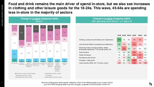 BRICKS&MORTARSHOPPING Food and drink remains the main driver of spend in-store, but we also see increases in clothing and ...