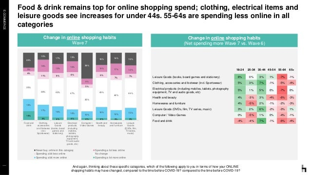 E.COMMERCE Food & drink remains top for online shopping spend; clothing, electrical items and leisure goods see increases ...