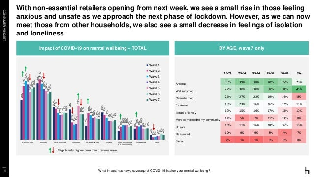 CONSUMERMINDSET _5 With non-essential retailers opening from next week, we see a small rise in those feeling anxious and u...