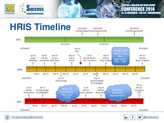 large company implementing the hris A human resource information system has many advantages to  per employee for large companies with  for all important company documents.