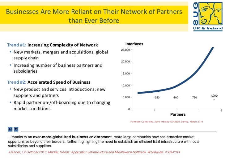 Businesses Are More Reliant on Their Network of Partners                   than Ever BeforeTrend #1: Increasing Complexity...