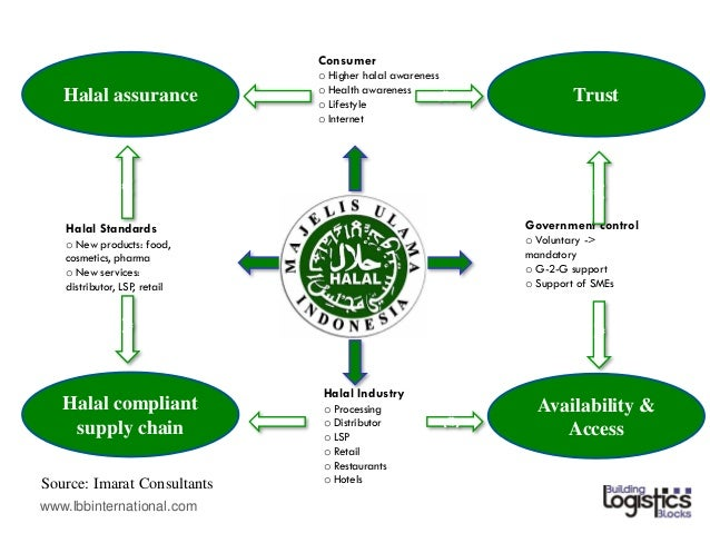 halal assurance system requirement Should conform to all documentation requirements should be able to set up, implement, and maintain halal assurance system to  sustain halal.