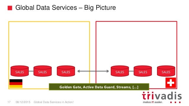Oracle Active Data Guard And Global Data Services In Action