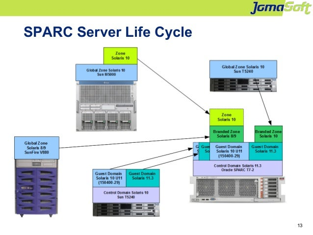 Increase Efficiency of Solaris Operations & Hardware Life Cycle