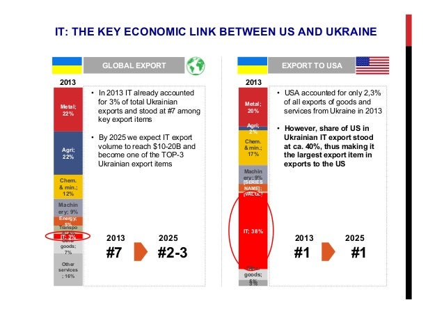 IT: THE KEY ECONOMIC LINK BETWEEN US AND UKRAINE GLOBAL EXPORT EXPORT TO USA Metal; 22% Agri; 22% Chem. & min.; 12% Machin...