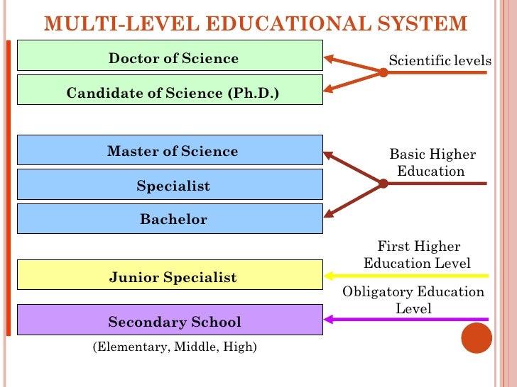educational system in ukraine Structure of education system in russia search 900+ universities for bachelor, master, diploma & professional courses.