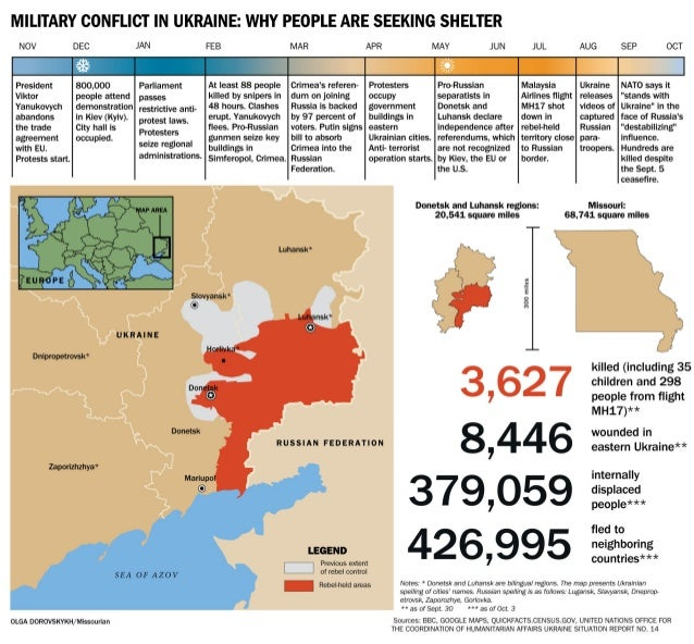 MILITARY CONFLICT IN UKRAINE:  WHY PEOPLE ARE SEEKING SHELTER     NOV DEC JAN FEB MAR APR MAY JUN JUL AUG SEP OCT 2-- -2  ...