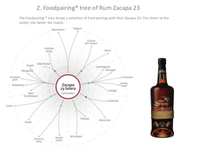 Mortlach co food and malts paring for Food bar zacapa