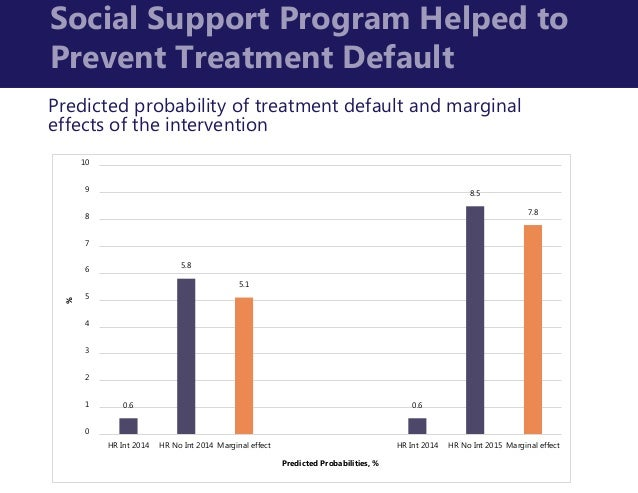 the effect of social support on Mar 4, 2016 — social support from family and friends does not have an entirely positive effect on mental health but is instead a 'mixed blessing,' say researchers this is the first study.