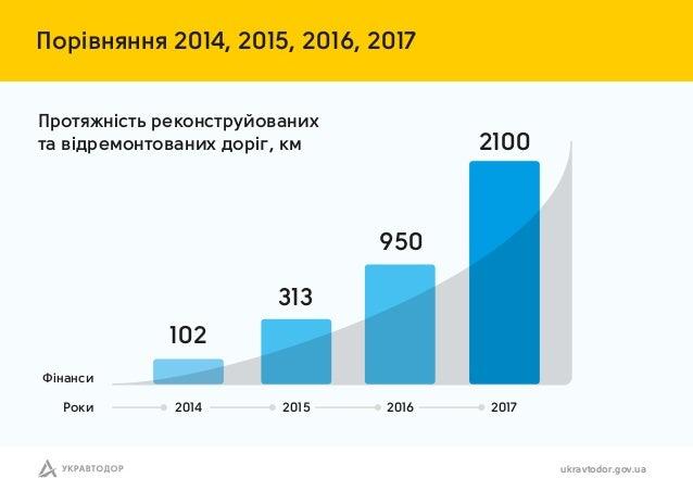 Порівн нн 2014, 2015, 2016, 2017 ukravtodor.gov.ua Прот жність реконструйов них т відремонтов них доріг, км Фін нси Роки 2...