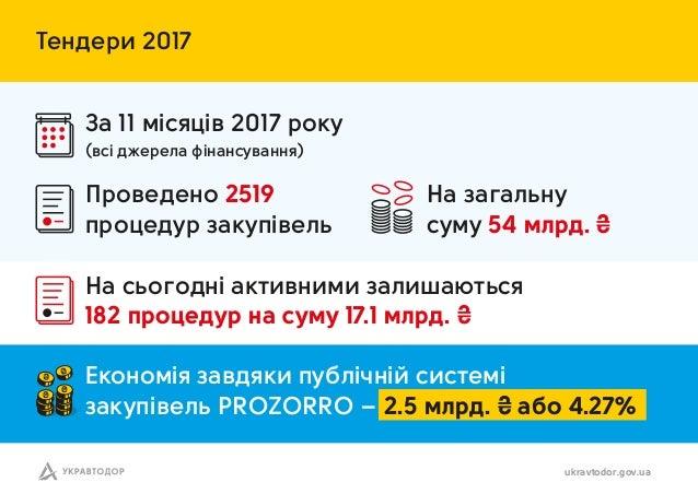 Тендери 2017 З 11 міс ців 2017 року Н сьогодні ктивними з лиш ютьс 182 процедур н суму 17.1 млрд. ₴ ukravtodor.gov.ua Н з ...
