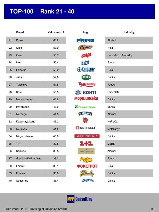 TOP100 Ukrainian Brands English Version