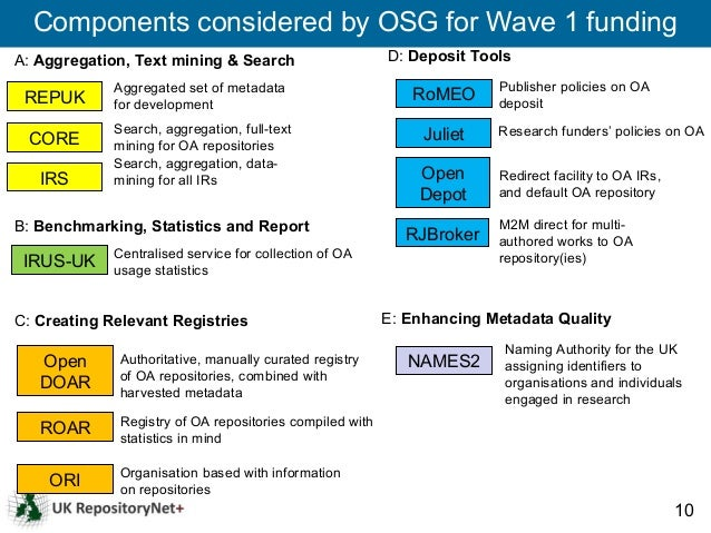 Components considered by OSG for Wave 1 fundingA: Aggregation, Text mining & Search                      D: Deposit Tools ...