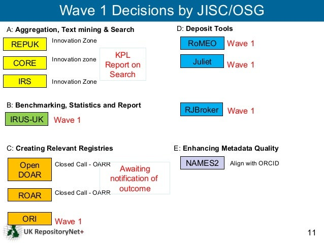 Wave 1 Decisions by JISC/OSGA: Aggregation, Text mining & Search             D: Deposit Tools             Innovation Zone ...