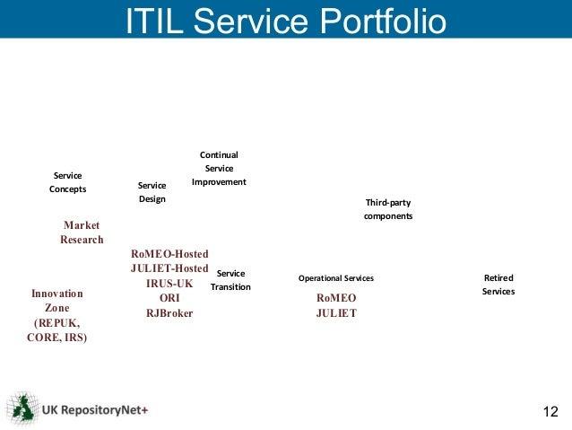 ITIL Service Portfolio                              Continual                               Service     Service           ...
