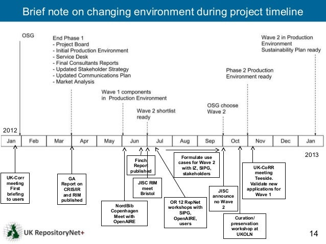 Brief note on changing environment during project timeline2012                                                     Formula...