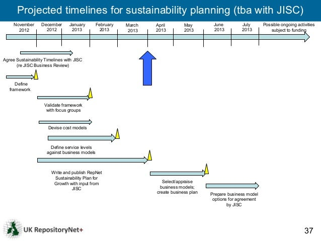 Projected timelines for sustainability planning (tba with JISC)     November      December      January    February   Marc...