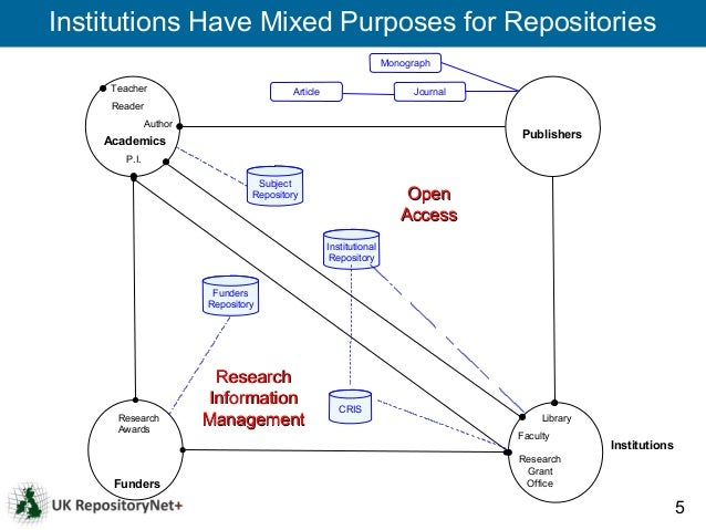Institutions Have Mixed Purposes for Repositories                                                                   Monogr...