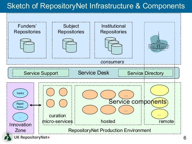 Sketch of RepositoryNet Infrastructure & Components   Funders'               Subject         Institutional  Repositories  ...