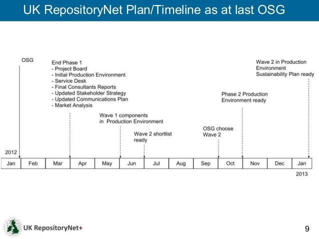 UK RepositoryNet Plan/Timeline as at last OSG                                                9