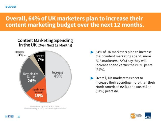 BUDGETOverall, 64% of UK marketers plan to increase theircontent marketing budget over the next 12 months.         Content...