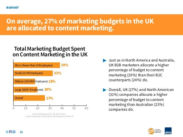 BUDGETOn average, 27% of marketing budgets in the UKare allocated to content marketing.   Total Marketing Budget Spent   o...