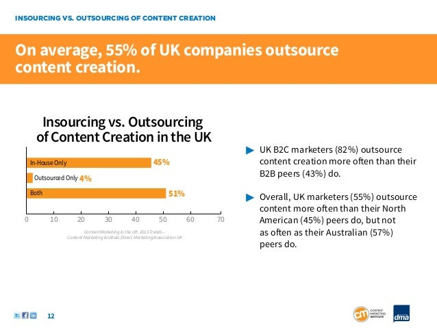 INSOURCING VS. OUTSOURCING OF CONTENT CREATIONOn average, 55% of UK companies outsourcecontent creation.         Insourcin...