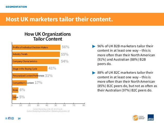 SEGMENTATIONMost UK marketers tailor their content.                    How UK Organizations                       Tailor C...