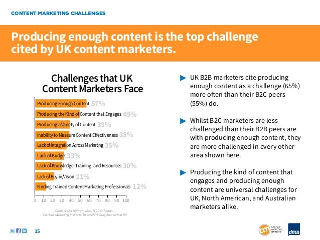 CONTENT MARKETING CHALLENGESProducing enough content is the top challengecited by UK content marketers.              Chall...