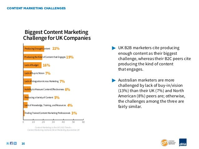 CONTENT MARKETING CHALLENGES       Biggest Content Marketing       Challenge for UK Companies           Producing Enough C...