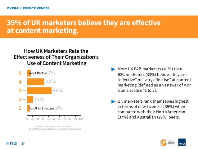 OVERALL EFFECTIVENESS39% of UK marketers believe they are effectiveat content marketing.       How UK Marketers Rate the  ...