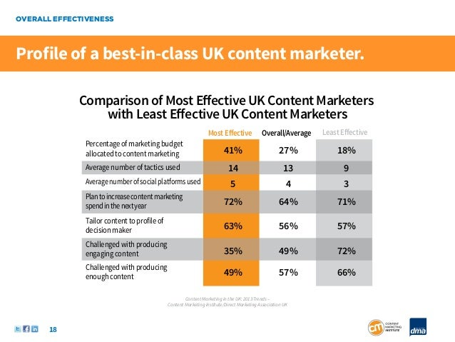OVERALL EFFECTIVENESSProfile of a best-in-class UK content marketer.             Comparison of Most Effective UK Content Ma...