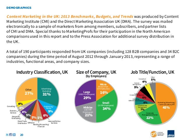 DEMOGRAPHICSContent Marketing in the UK: 2013 Benchmarks, Budgets, and Trends was produced by ContentMarketing Institute (...