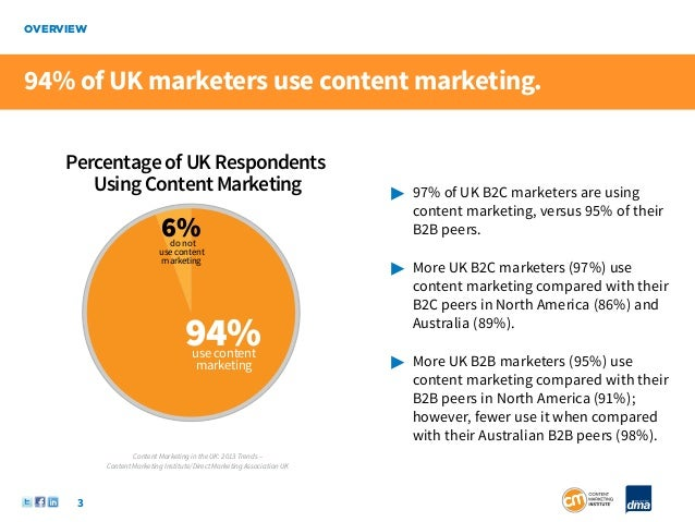 OVERVIEW94% of UK marketers use content marketing.     Percentage of UK Respondents        Using Content Marketing        ...