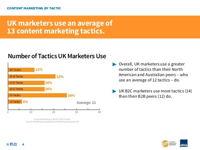 CONTENT MARKETING BY TACTICUK marketers use an average of13 content marketing tactics.Number of Tactics UK Marketers Use  ...
