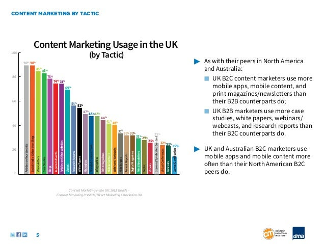 CONTENT MARKETING BY TACTIC                                                      Content Marketing Usage in the UK100     ...