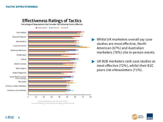 TACTIC EFFECTIVENESS                       Effectiveness Ratings of Tactics                     Percentage of Respondents t...